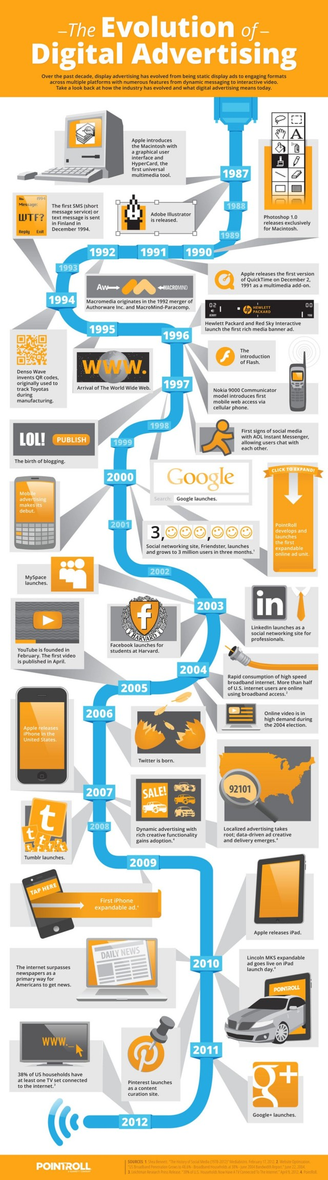 evolution-of-digital-advertising-infographic-infographicsmania